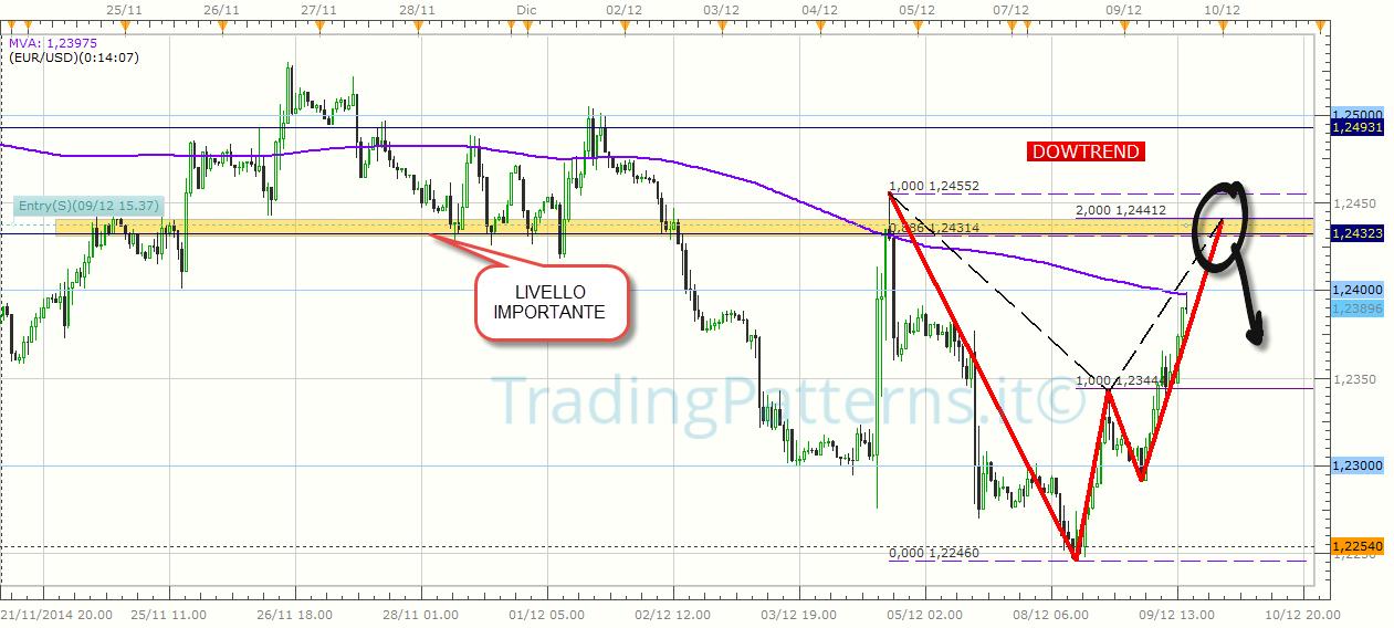 2014-12-09_EUR-USD_h1_Bat_be