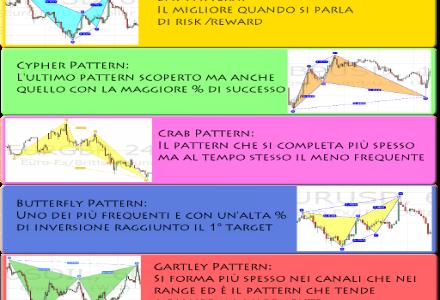 Pattern Armonici