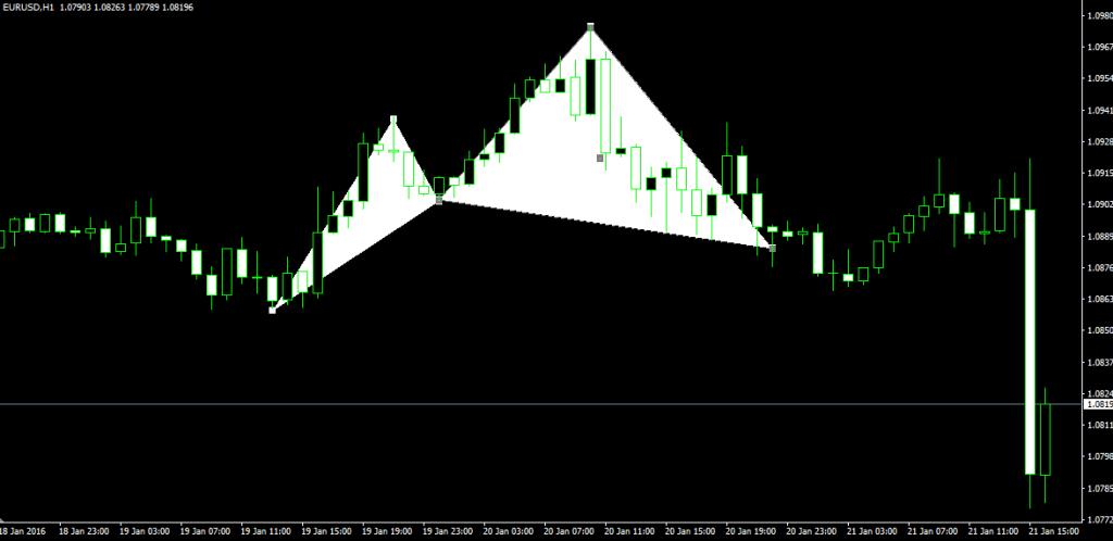 pattern armonici eur_usd