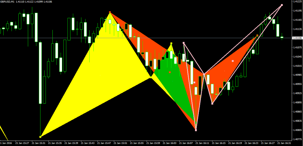 pattern armonici gbp_usd