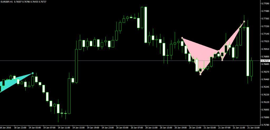 pattern armonici eur_gbp