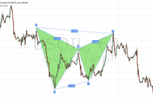 Pattern Armonici Gartley